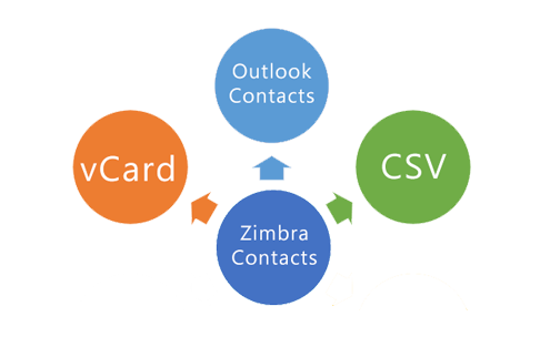 convert zimbra with contacts
