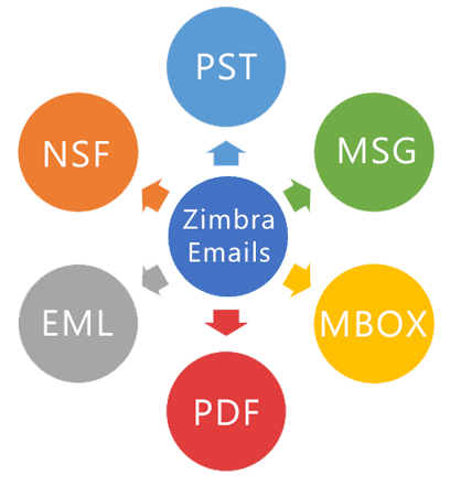 convert zimbra mails accurately